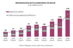 OH-Vilnius-brangiausi-butai-2016-2020-1